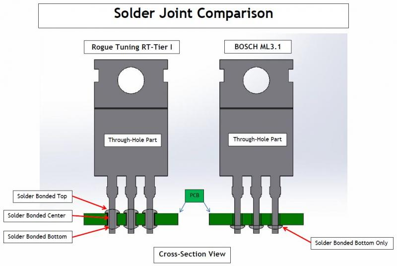 Through hole joint comparison.